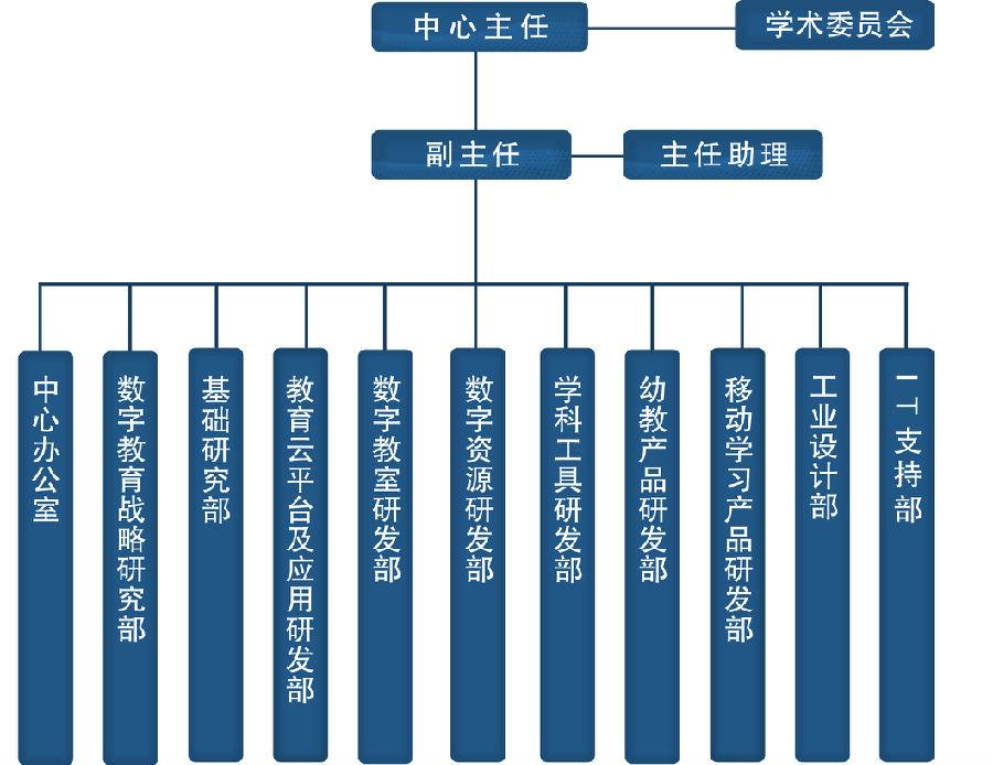 国外设计公司架构